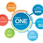 SOTI ONE – SOLUTYS GROUP